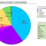 SingaporeExpenses.jpg