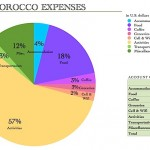 MoroccoExpenses.jpg